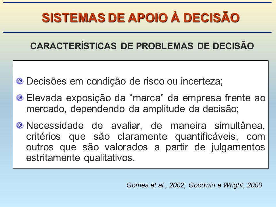 SISTEMAS DE APOIO À DECISÃO CARACTERÍSTICAS DE PROBLEMAS DE DECISÃO