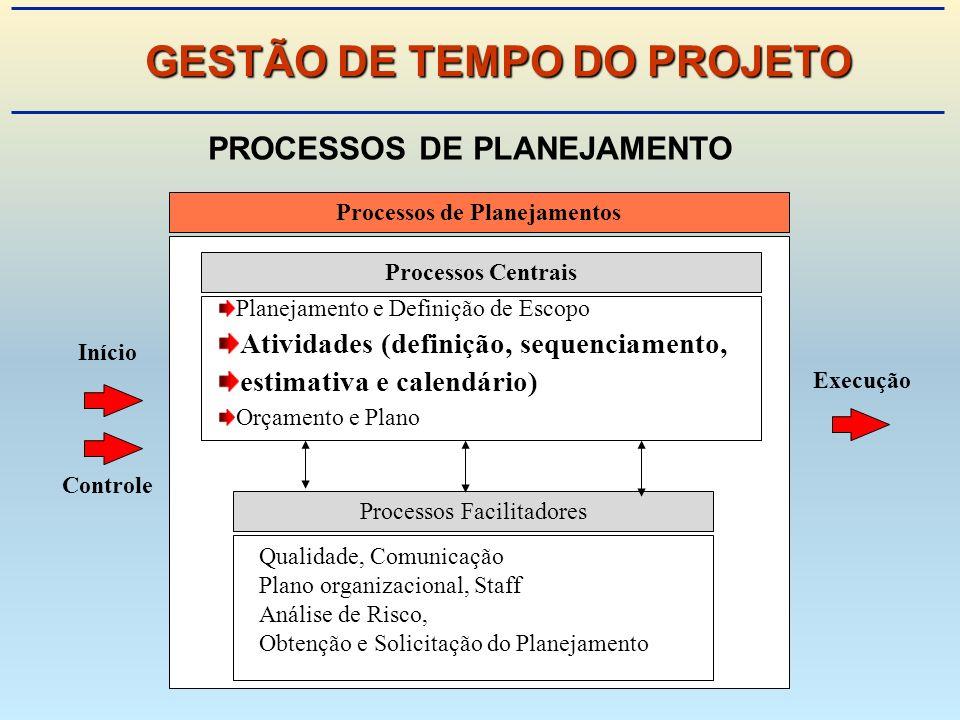 GESTÃO DE TEMPO DO PROJETO PROCESSOS DE PLANEJAMENTO
