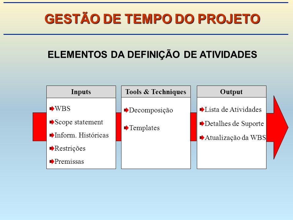 GESTÃO DE TEMPO DO PROJETO ELEMENTOS DA DEFINIÇÃO DE ATIVIDADES