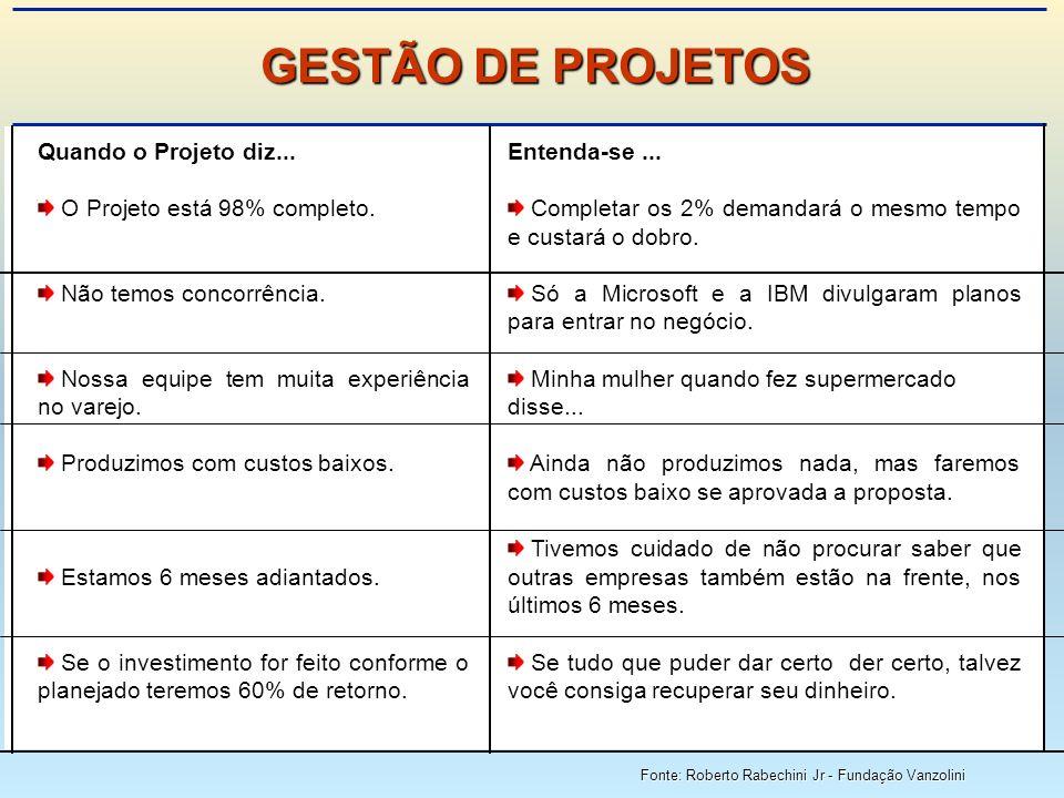 GESTÃO DE PROJETOS Quando o Projeto diz...
