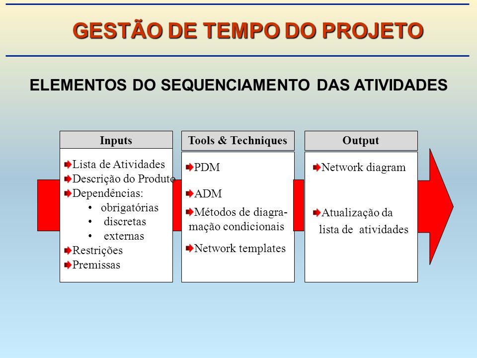 GESTÃO DE TEMPO DO PROJETO ELEMENTOS DO SEQUENCIAMENTO DAS ATIVIDADES