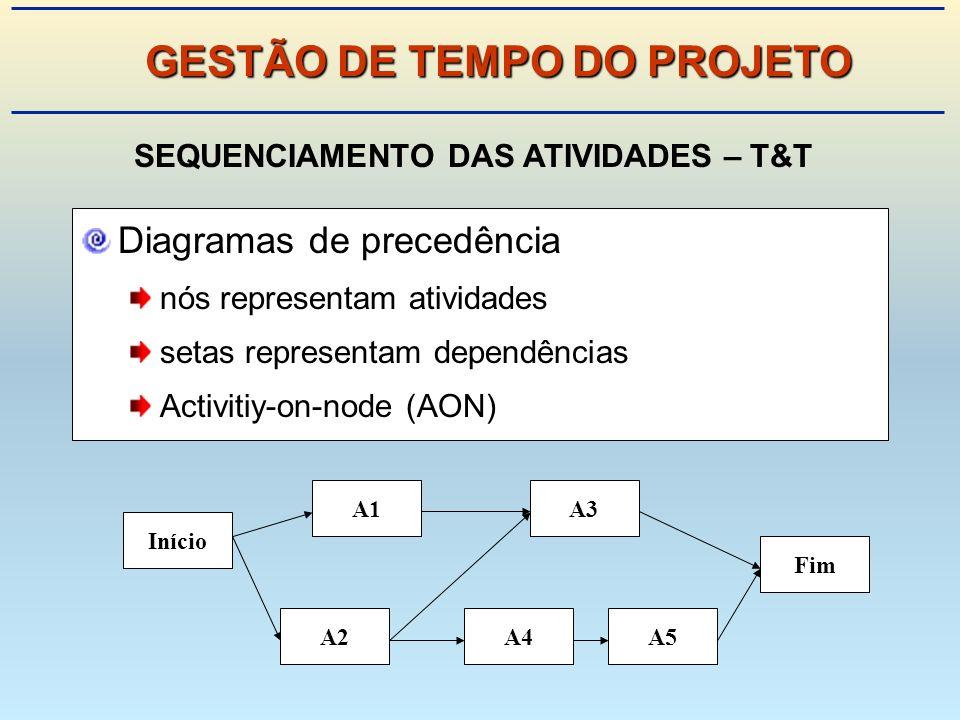 GESTÃO DE TEMPO DO PROJETO SEQUENCIAMENTO DAS ATIVIDADES – T&T
