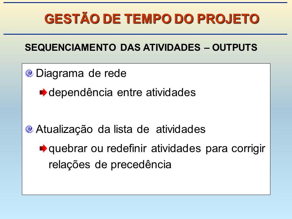 GESTÃO DE TEMPO DO PROJETO SEQUENCIAMENTO DAS ATIVIDADES – OUTPUTS