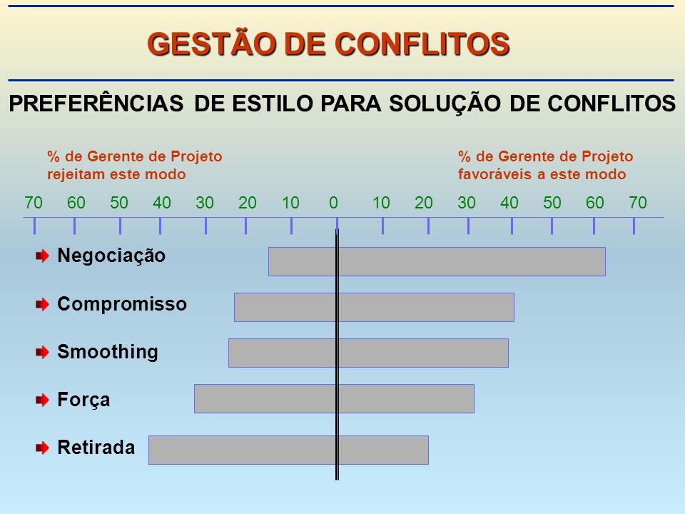 PREFERÊNCIAS DE ESTILO PARA SOLUÇÃO DE CONFLITOS