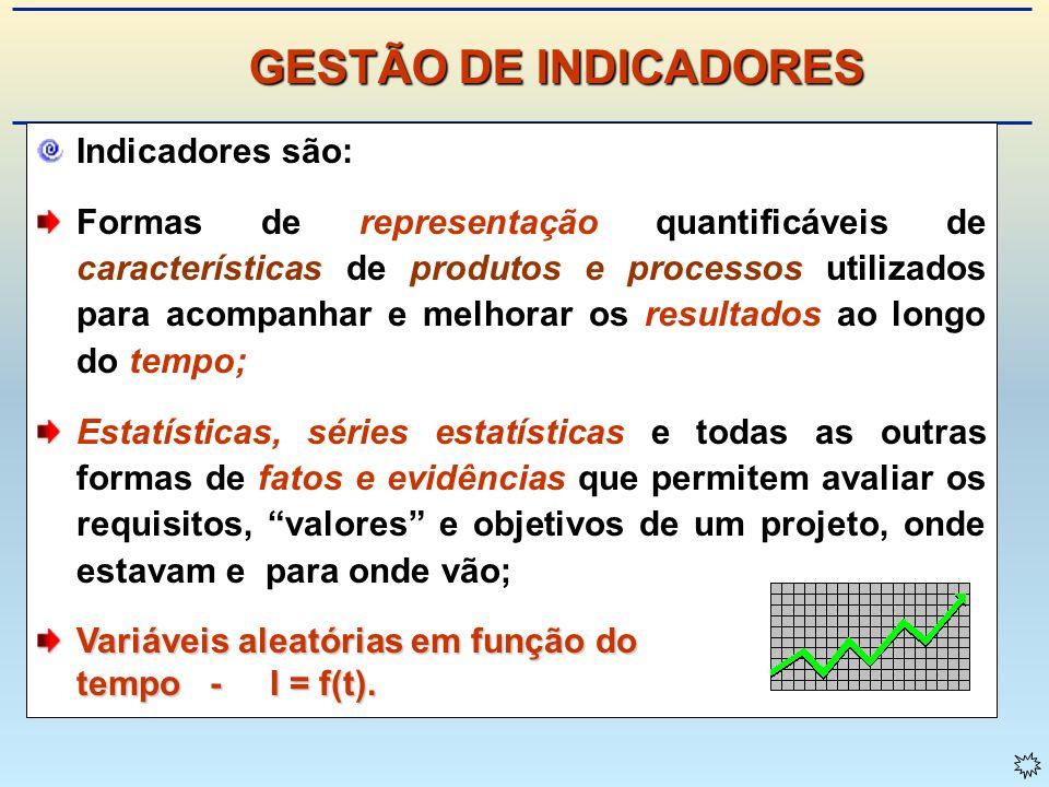 GESTÃO DE INDICADORES Indicadores são: