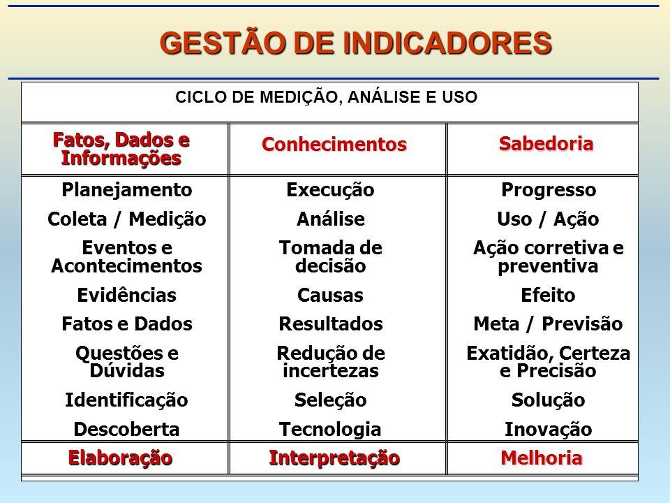 GESTÃO DE INDICADORES Planejamento Coleta / Medição