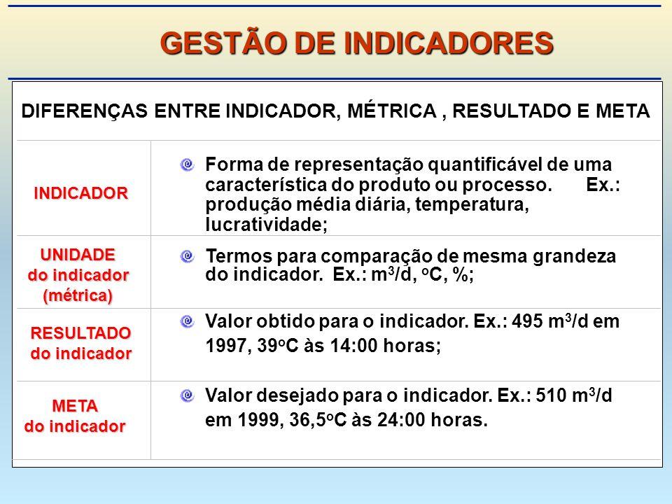 GESTÃO DE INDICADORES DIFERENÇAS ENTRE INDICADOR, MÉTRICA , RESULTADO E META.