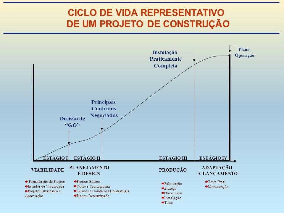 CICLO DE VIDA REPRESENTATIVO DE UM PROJETO DE CONSTRUÇÃO