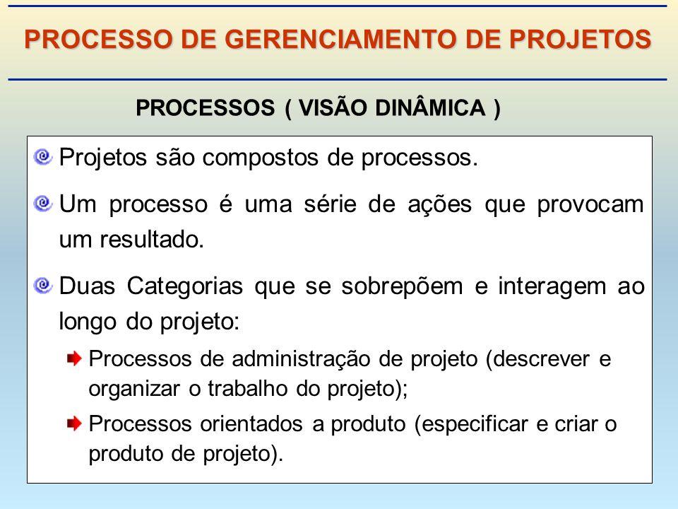 PROCESSO DE GERENCIAMENTO DE PROJETOS PROCESSOS ( VISÃO DINÂMICA )