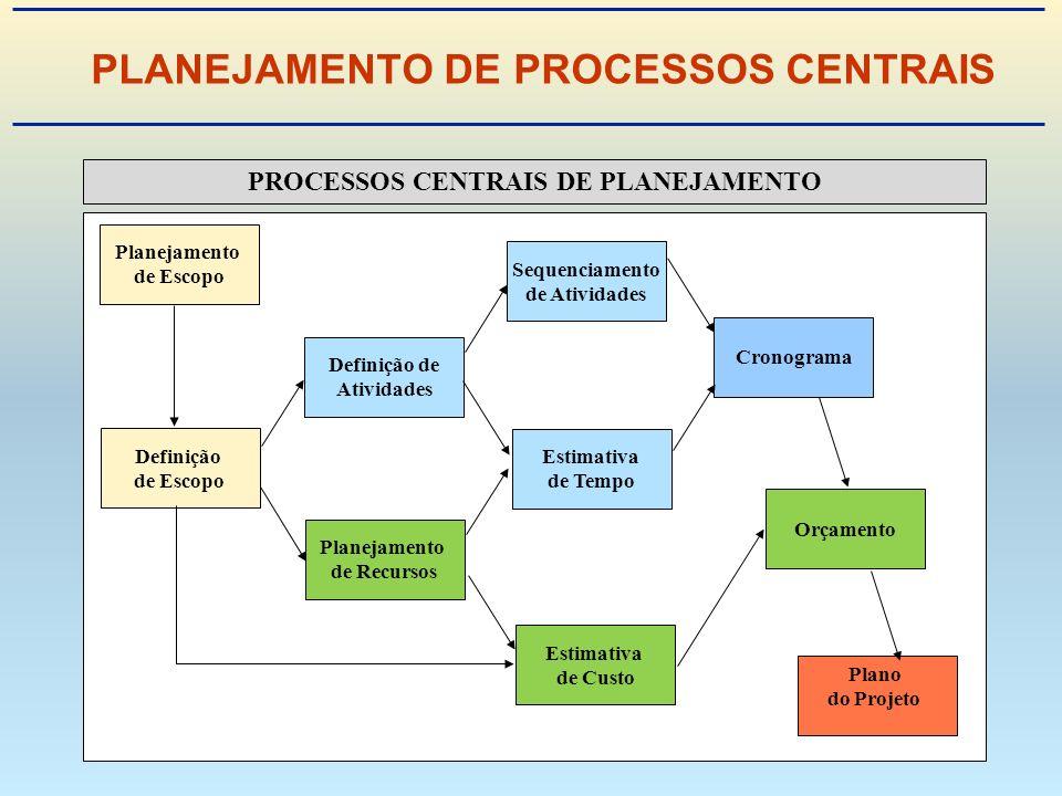PLANEJAMENTO DE PROCESSOS CENTRAIS