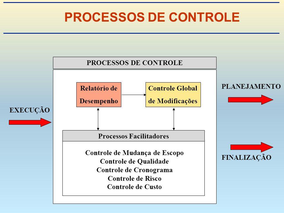 PROCESSOS DE CONTROLE PROCESSOS DE CONTROLE PLANEJAMENTO Relatório de