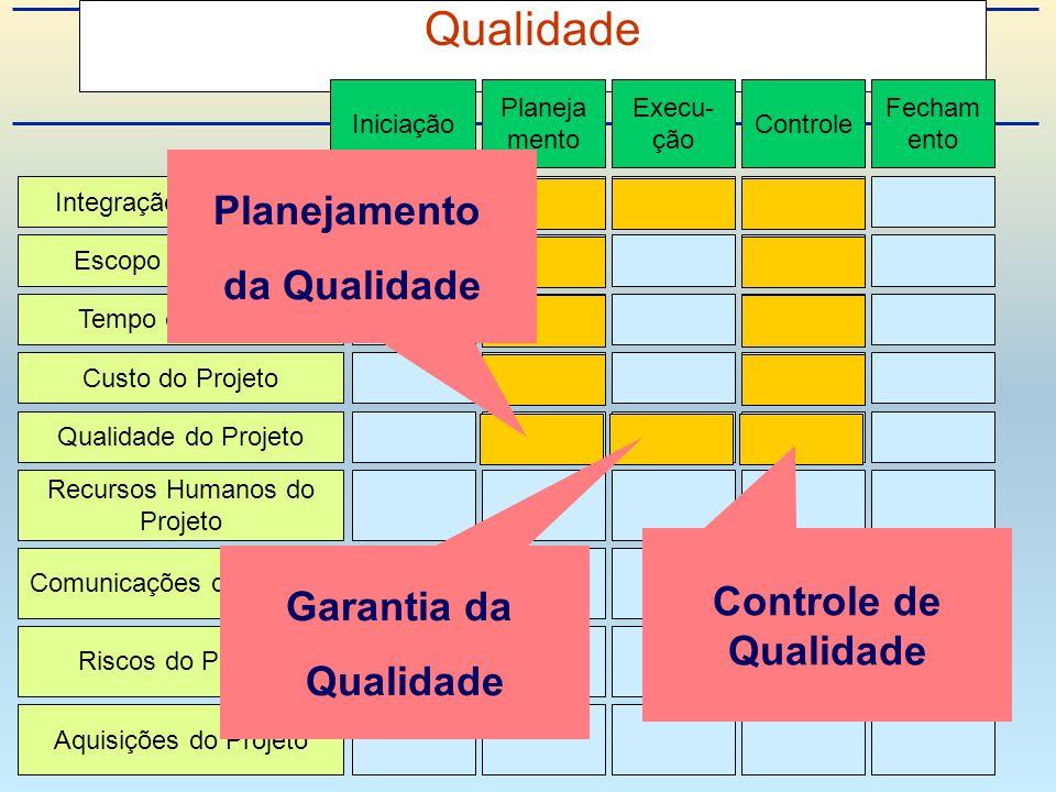 Qualidade Planejamento da Qualidade Controle de Qualidade Garantia da