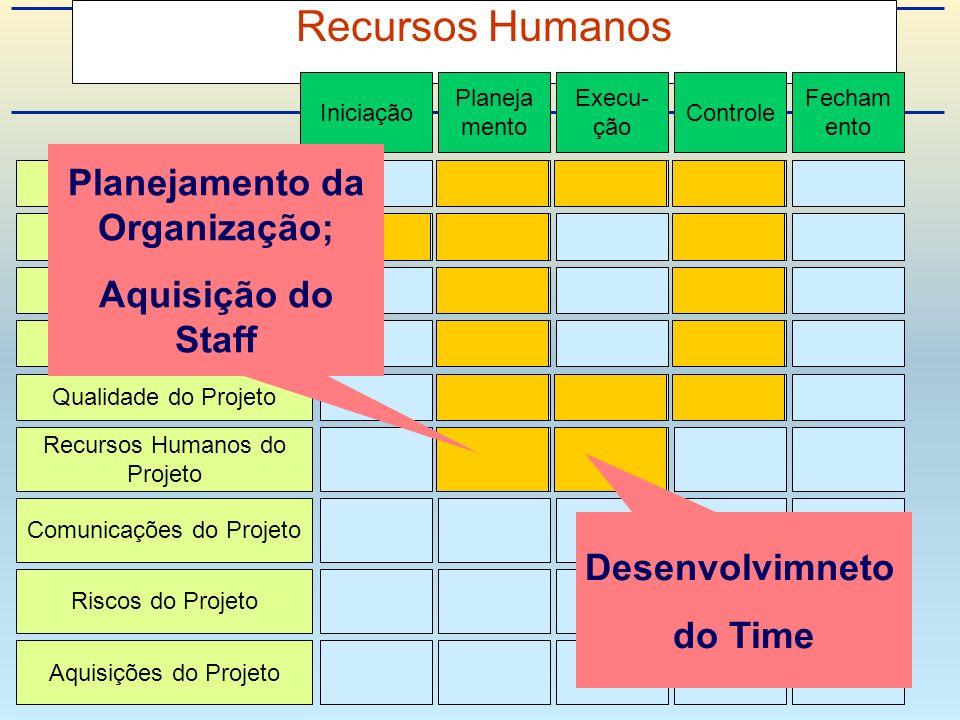 Planejamento da Organização;