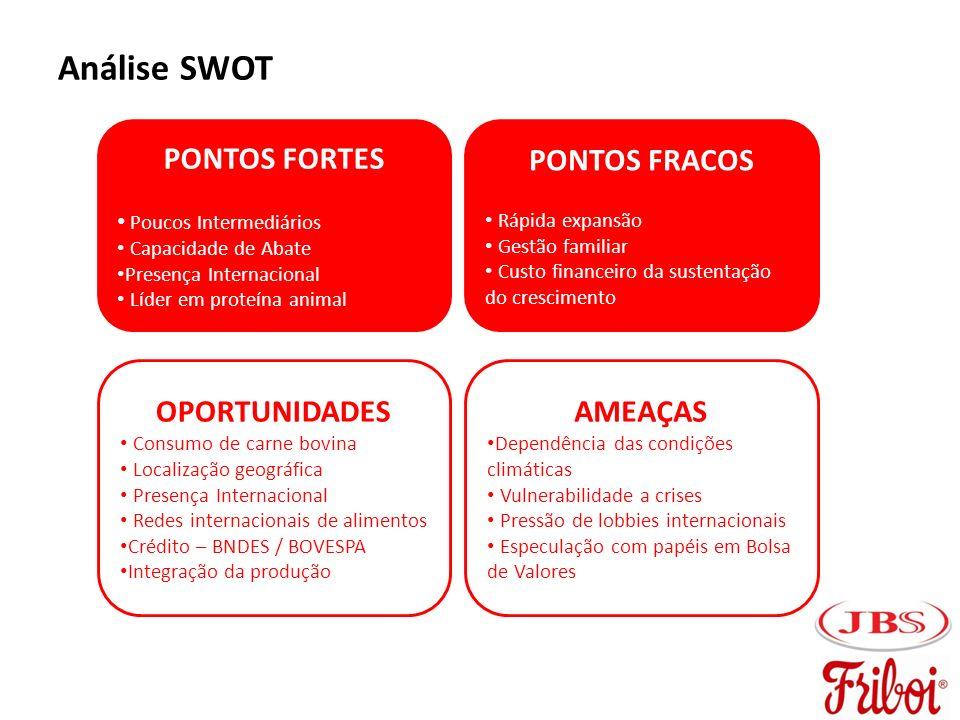 Análise SWOT PONTOS FORTES PONTOS FRACOS OPORTUNIDADES AMEAÇAS