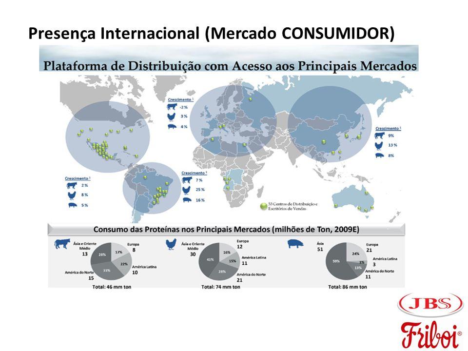 Presença Internacional (Mercado CONSUMIDOR)