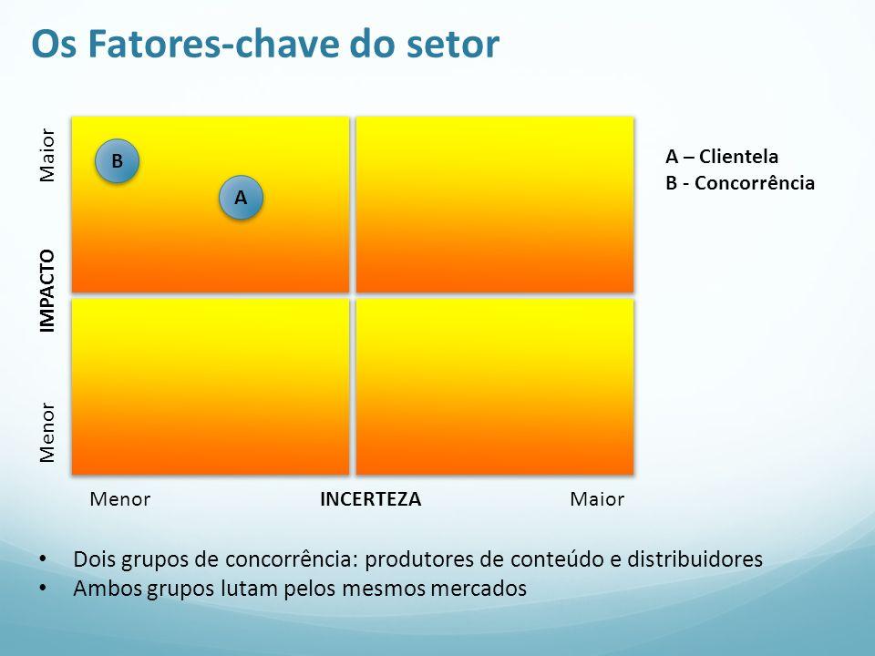 Os Fatores-chave do setor