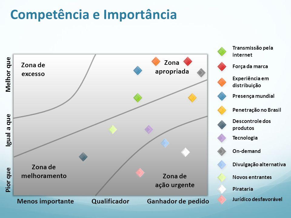 Competência e Importância