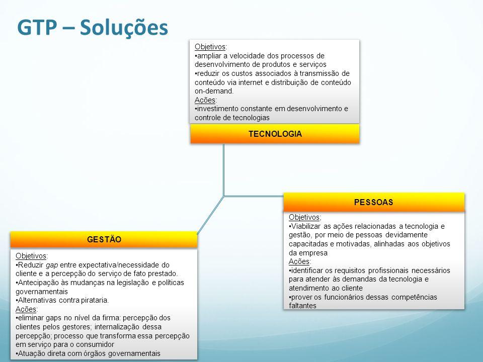 GTP – Soluções TECNOLOGIA PESSOAS GESTÃO Objetivos: