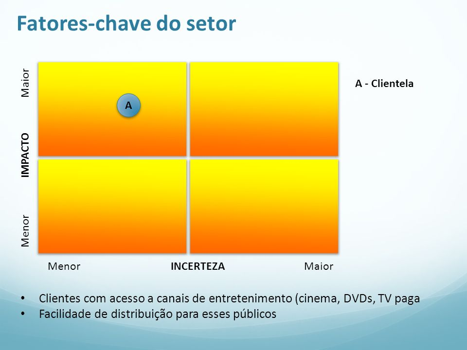 Fatores-chave do setor
