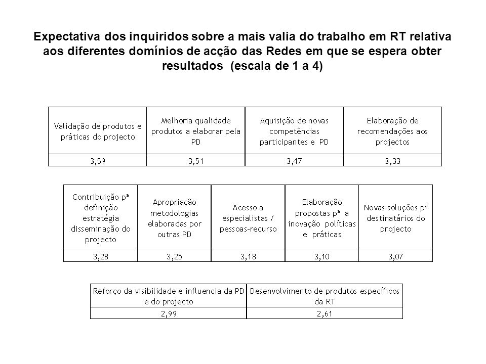 Expectativa dos inquiridos sobre a mais valia do trabalho em RT relativa aos diferentes domínios de acção das Redes em que se espera obter resultados (escala de 1 a 4)