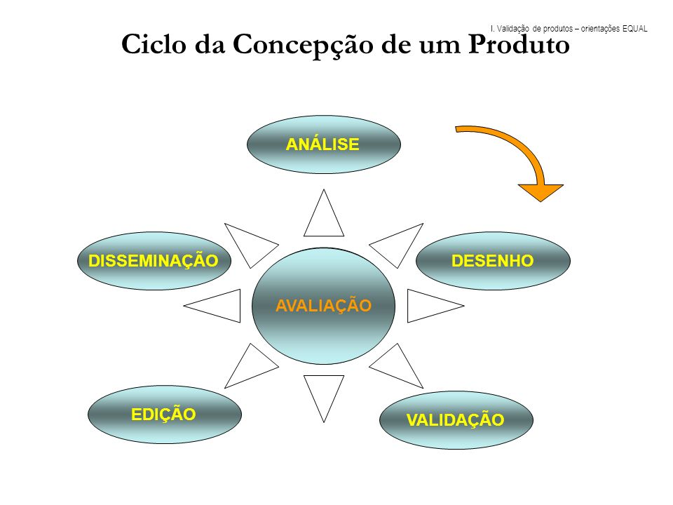 Ciclo da Concepção de um Produto