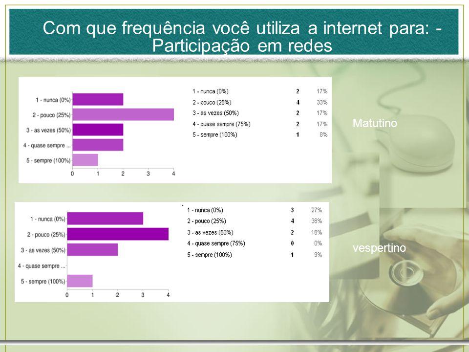 Com que frequência você utiliza a internet para: - Participação em redes