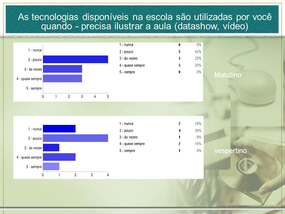 As tecnologias disponíveis na escola são utilizadas por você quando - precisa ilustrar a aula (datashow, vídeo)