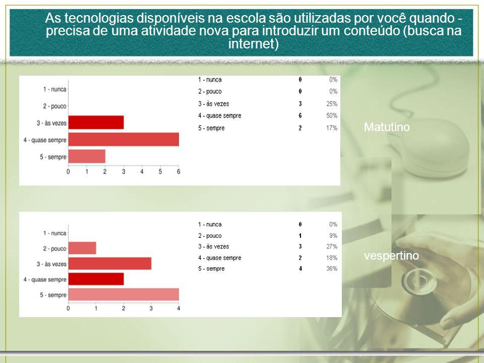 As tecnologias disponíveis na escola são utilizadas por você quando - precisa de uma atividade nova para introduzir um conteúdo (busca na internet)