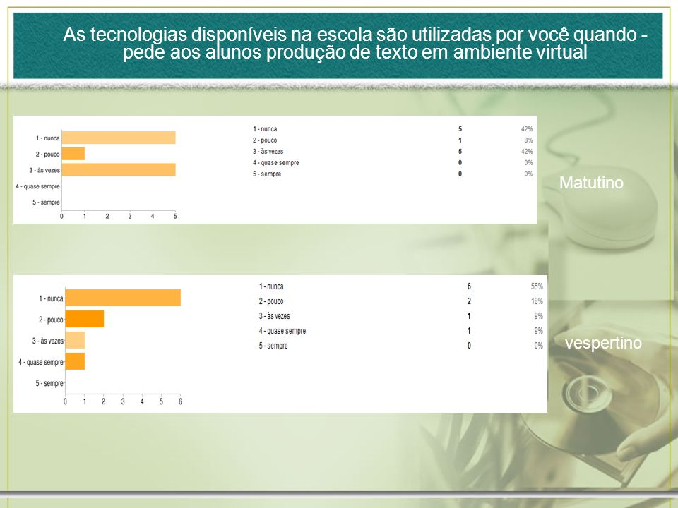 As tecnologias disponíveis na escola são utilizadas por você quando - pede aos alunos produção de texto em ambiente virtual