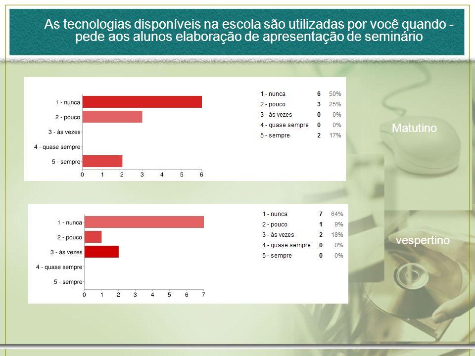 As tecnologias disponíveis na escola são utilizadas por você quando - pede aos alunos elaboração de apresentação de seminário