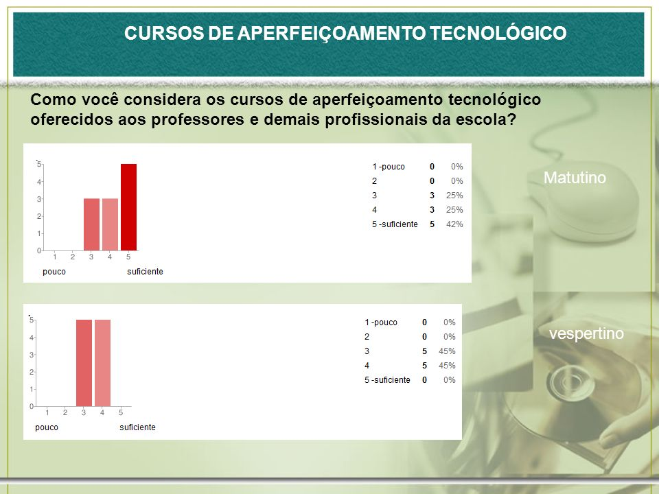CURSOS DE APERFEIÇOAMENTO TECNOLÓGICO