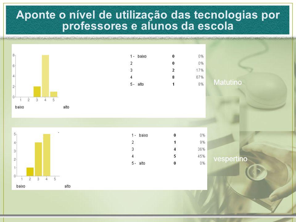 Aponte o nível de utilização das tecnologias por professores e alunos da escola