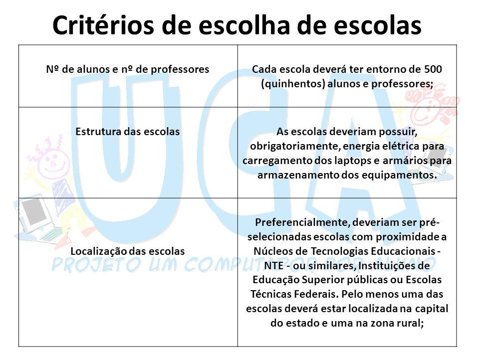 Critérios de escolha de escolas