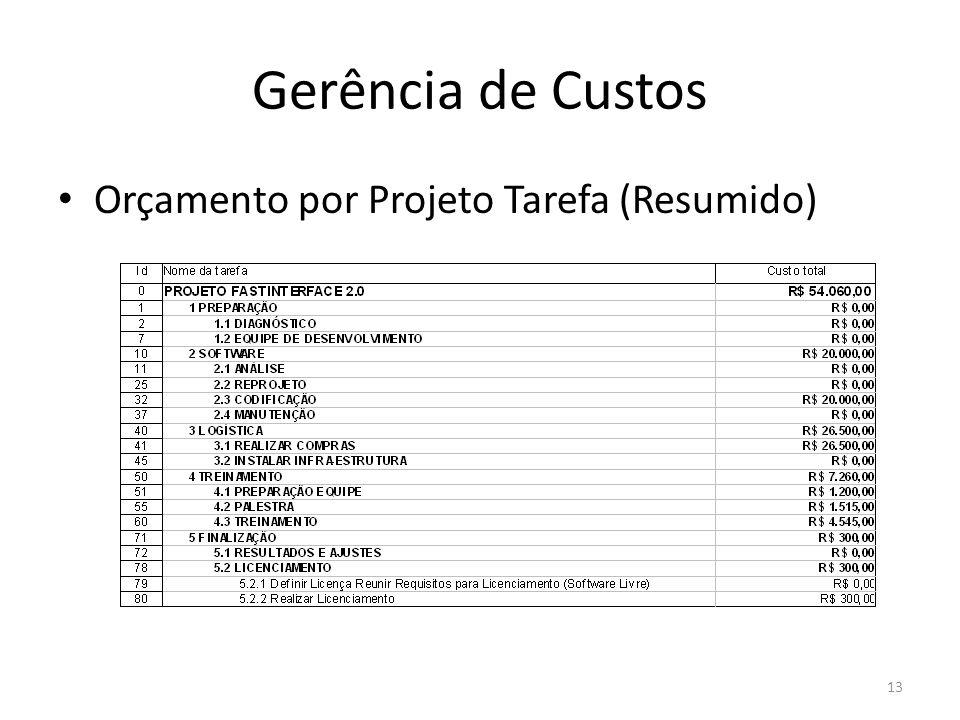 Gerência de Custos Orçamento por Projeto Tarefa (Resumido)