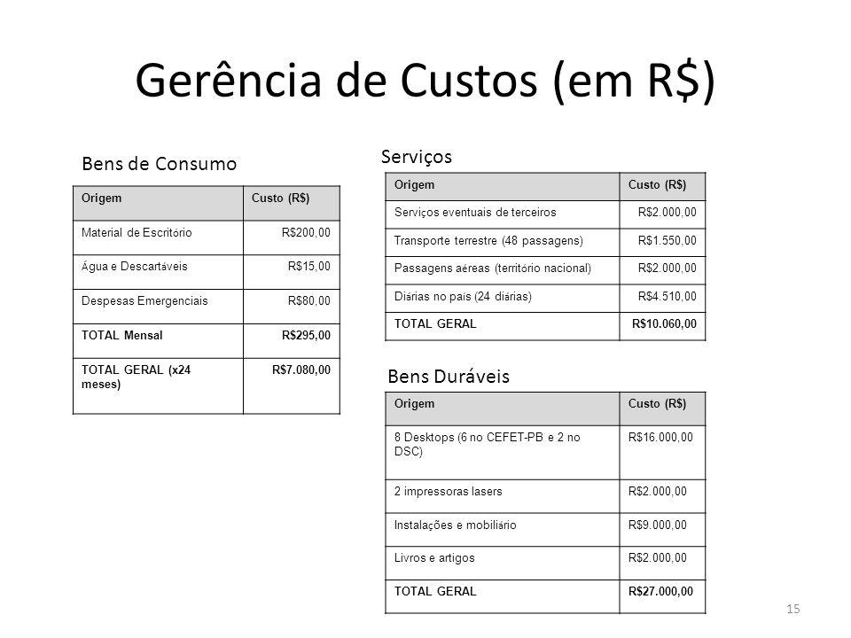 Gerência de Custos (em R$)