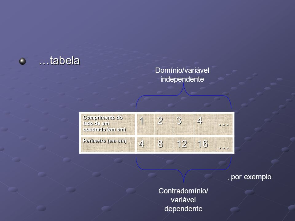 …tabela … 1 2 3 4 8 12 16 Domínio/variável independente , por exemplo.