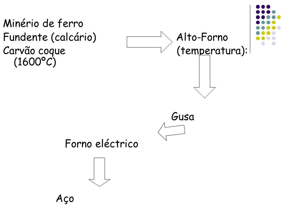 Minério de ferro Fundente (calcário) Alto-Forno. Carvão coque (temperatura): (1600ºC)