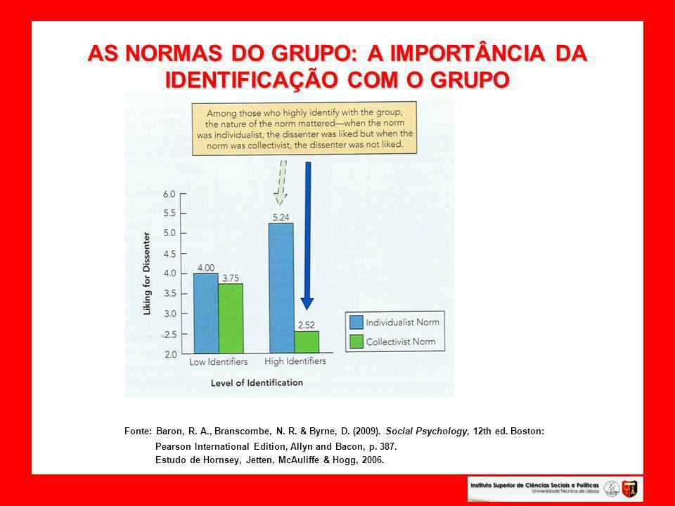 AS NORMAS DO GRUPO: A IMPORTÂNCIA DA IDENTIFICAÇÃO COM O GRUPO