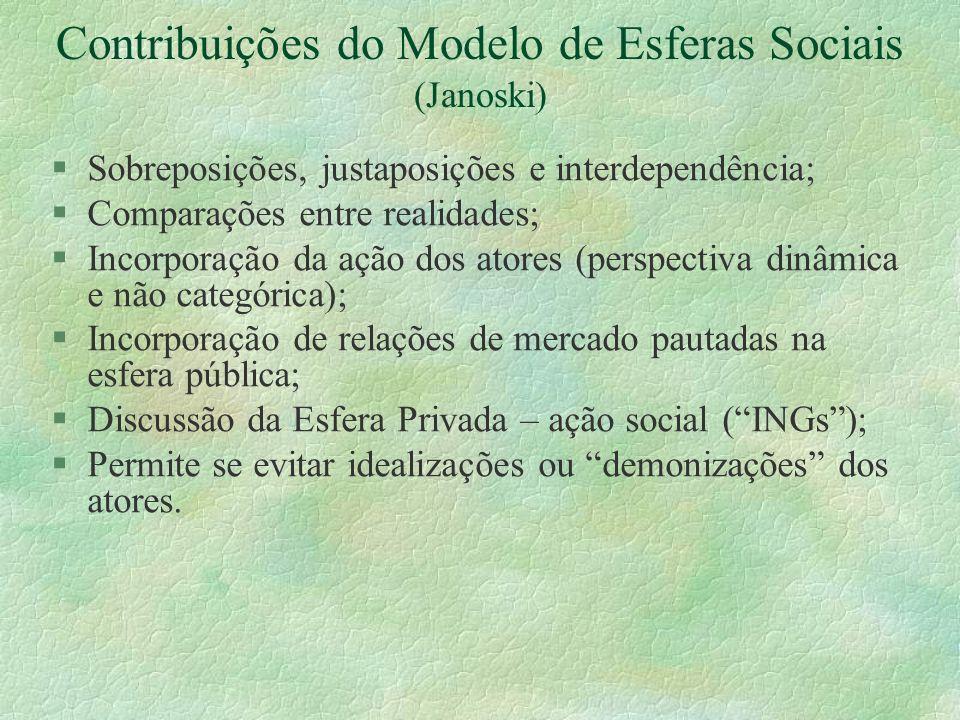 Contribuições do Modelo de Esferas Sociais (Janoski)