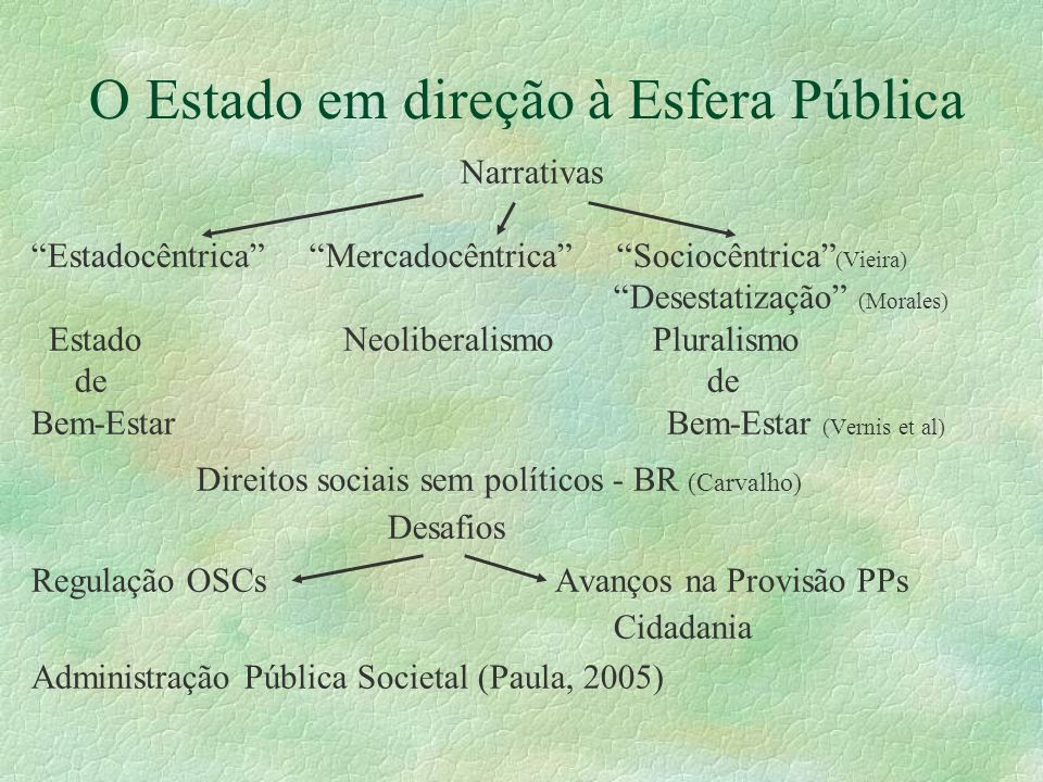 O Estado em direção à Esfera Pública