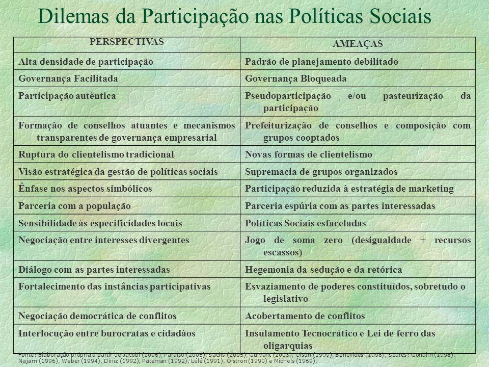 Dilemas da Participação nas Políticas Sociais