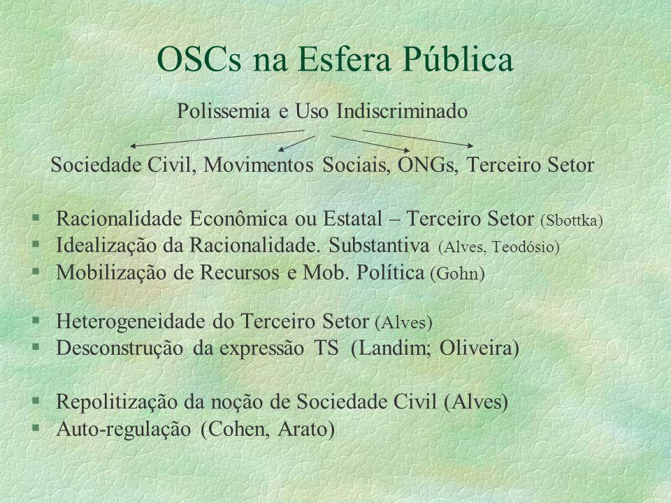OSCs na Esfera Pública Polissemia e Uso Indiscriminado