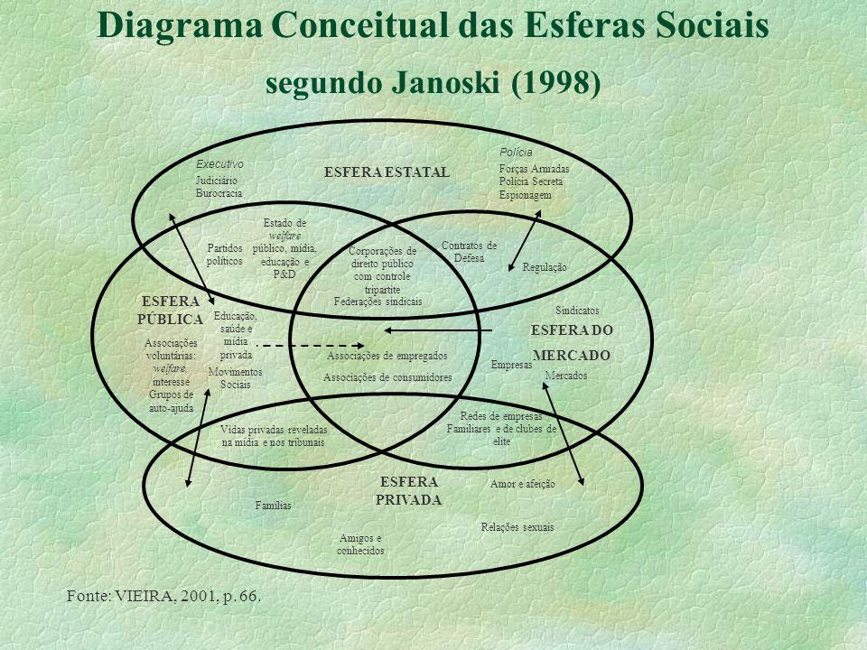 Diagrama Conceitual das Esferas Sociais segundo Janoski (1998)