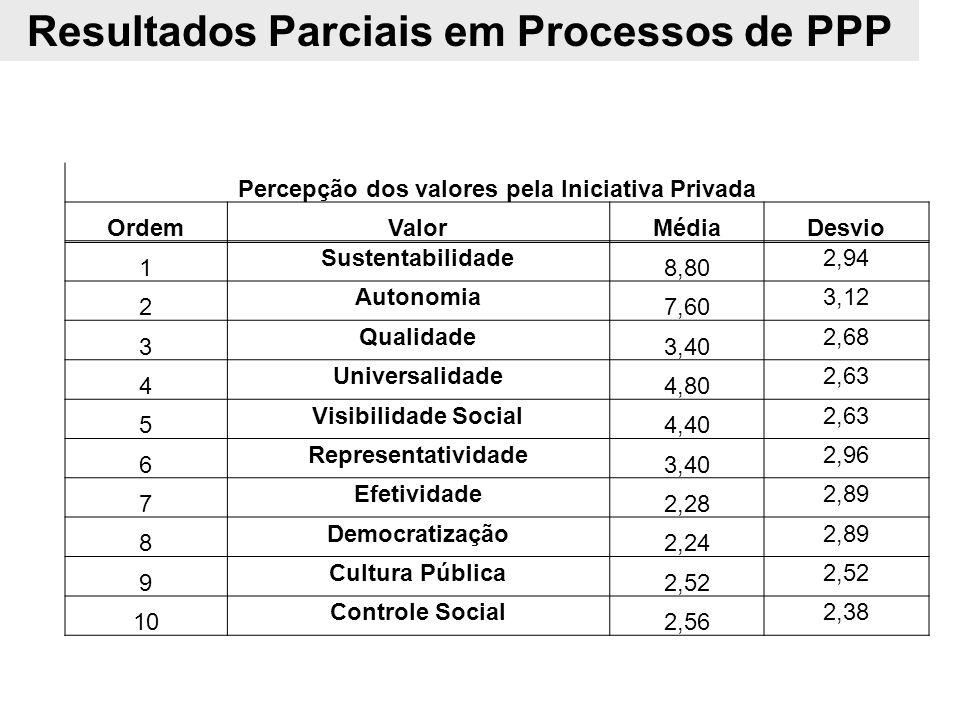 Resultados Parciais em Processos de PPP