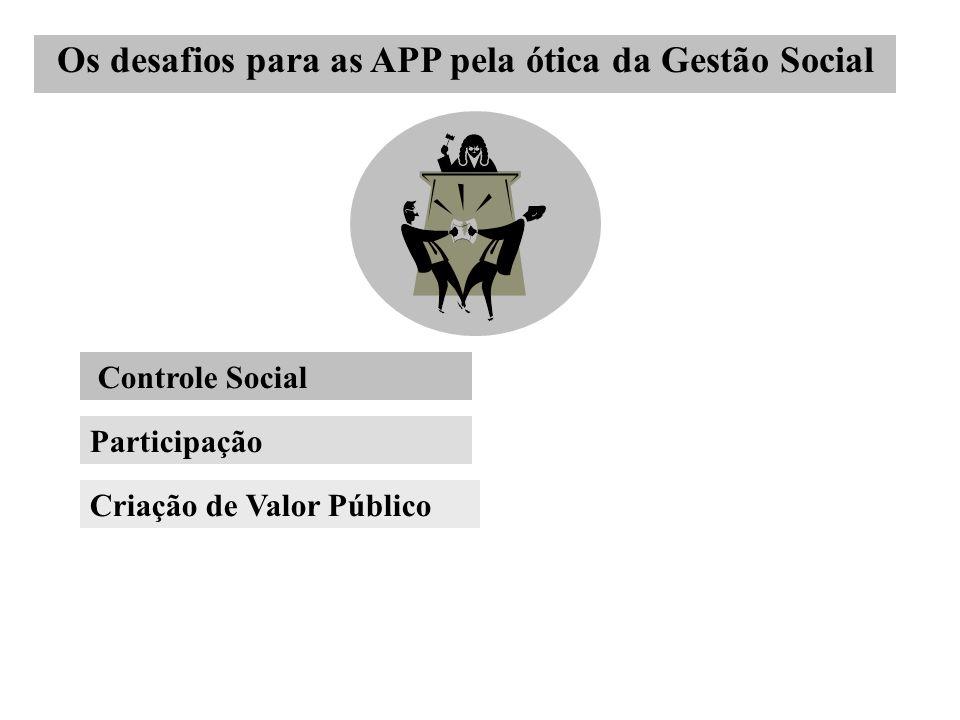 Os desafios para as APP pela ótica da Gestão Social