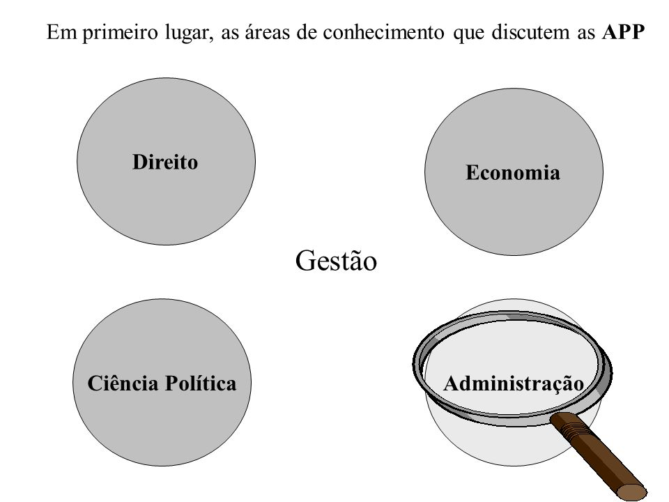 Em primeiro lugar, as áreas de conhecimento que discutem as APP