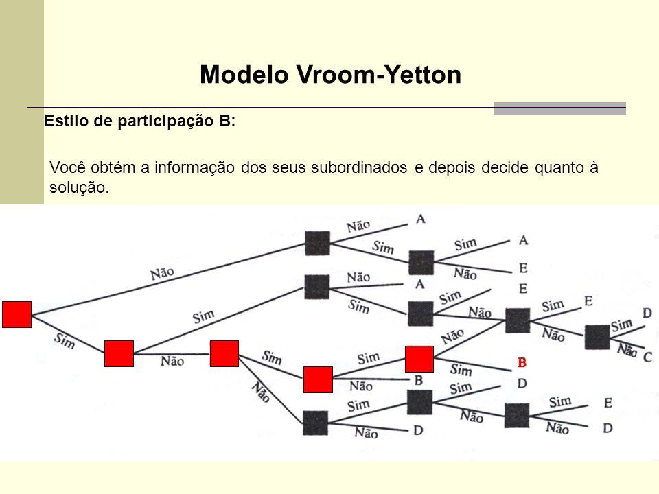 Modelo Vroom-Yetton Estilo de participação B: