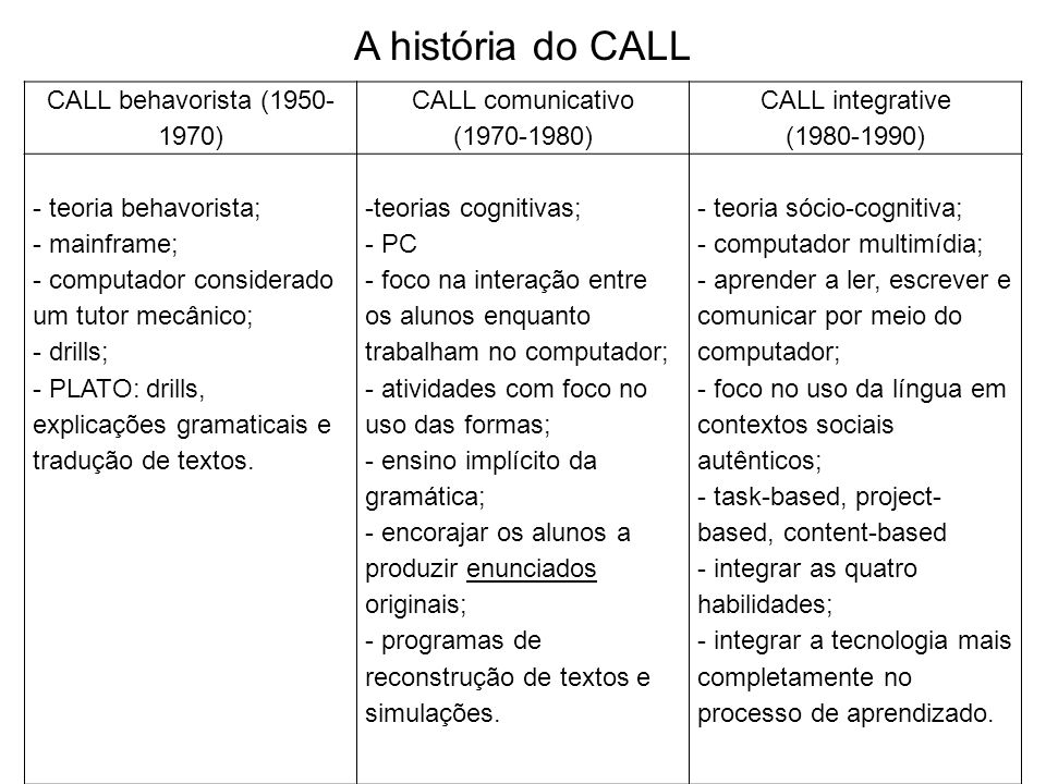A história do CALL CALL behavorista (1950-1970) CALL comunicativo