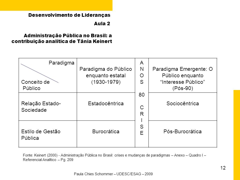Paradigma do Público enquanto estatal (1930-1979) A N O S 80 C R I E