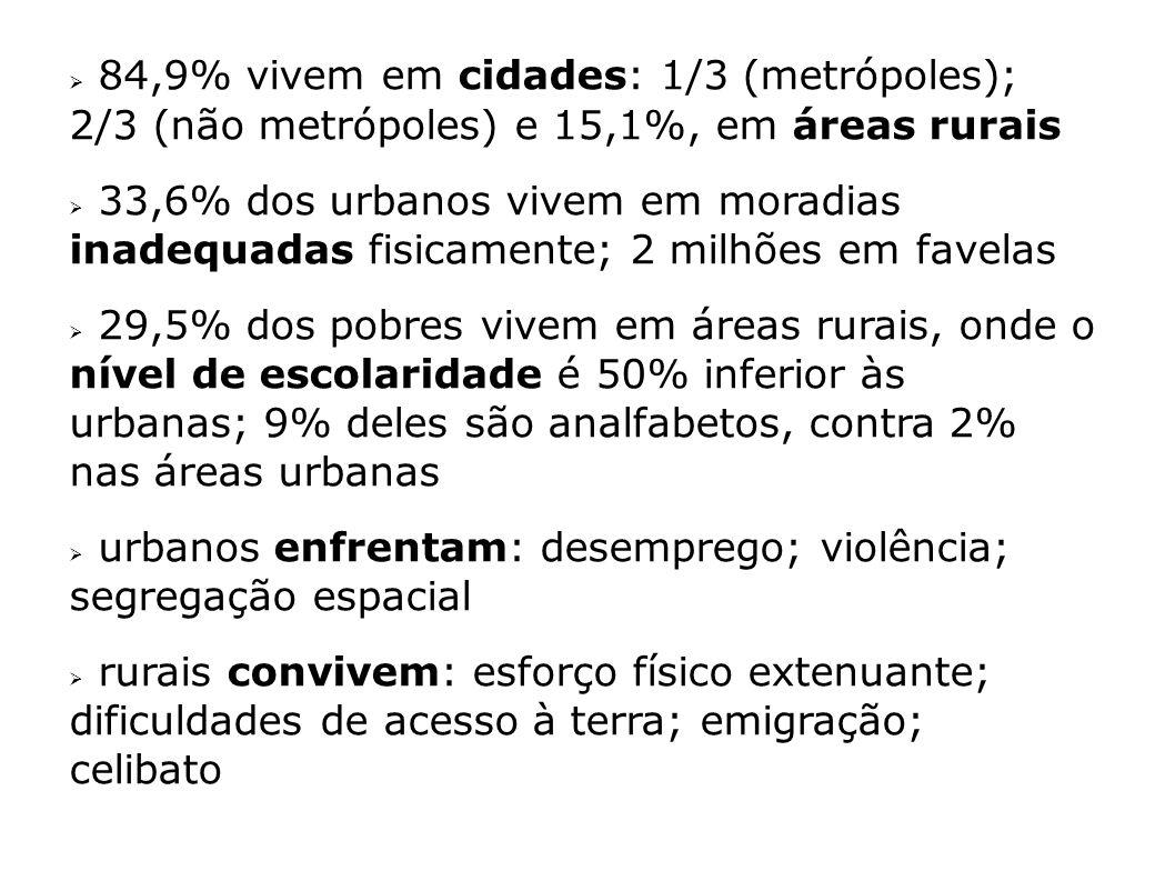 84,9% vivem em cidades: 1/3 (metrópoles); 2/3 (não metrópoles) e 15,1%, em áreas rurais
